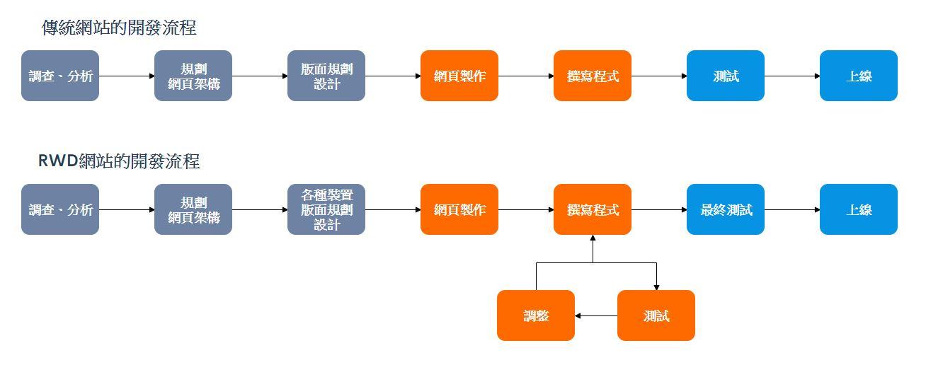 傳統網站與RWD網站的設計流程差異