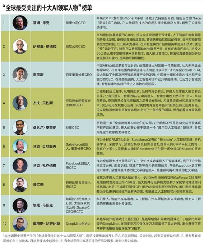 全球人工智慧領導者TOP10