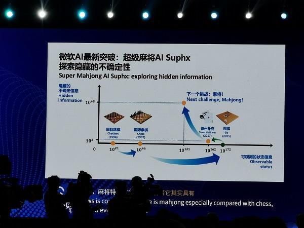 微軟發表麻將AI-Suphx