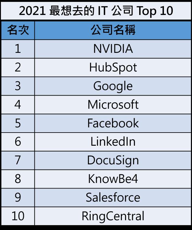 2021 年最適合工作的科技公司前十名