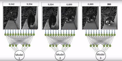 使用機器學習服務 Sagemaker訓練的三階段模型