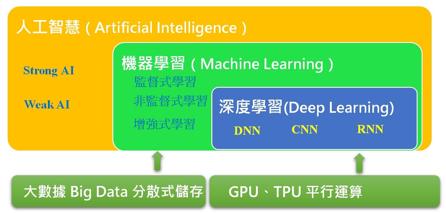人工智慧與機器學習與深度學習之間的關係比較圖