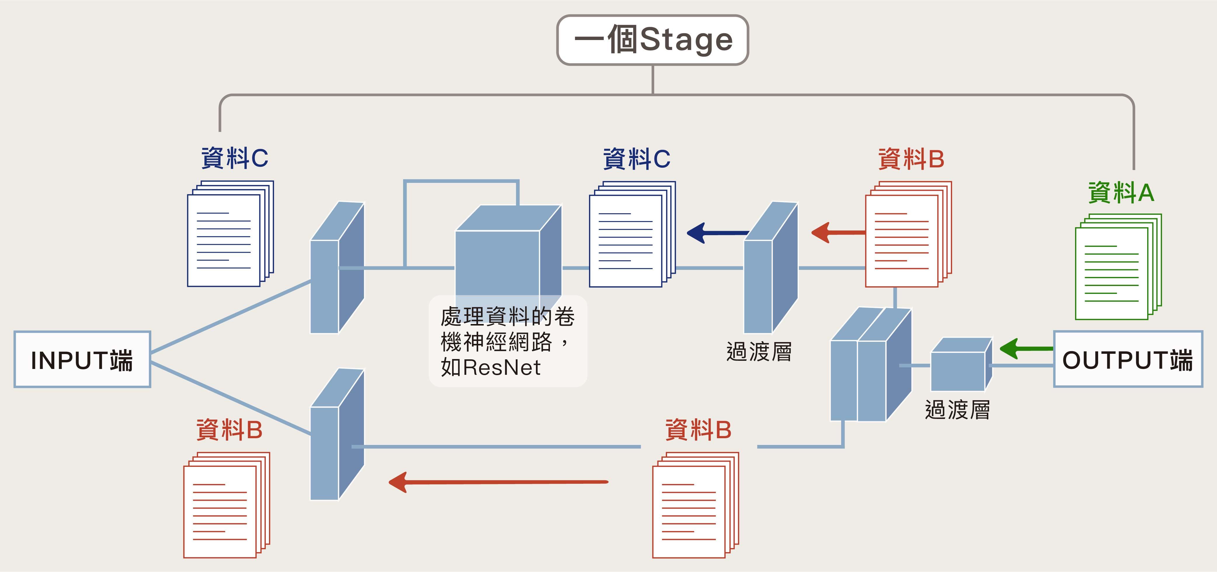 CSPNet 簡化結構的一部分圖解