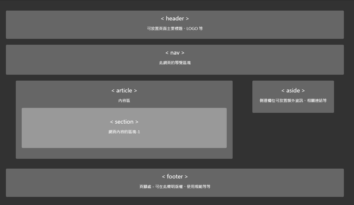 HTML5各標籤在頁面上的位置