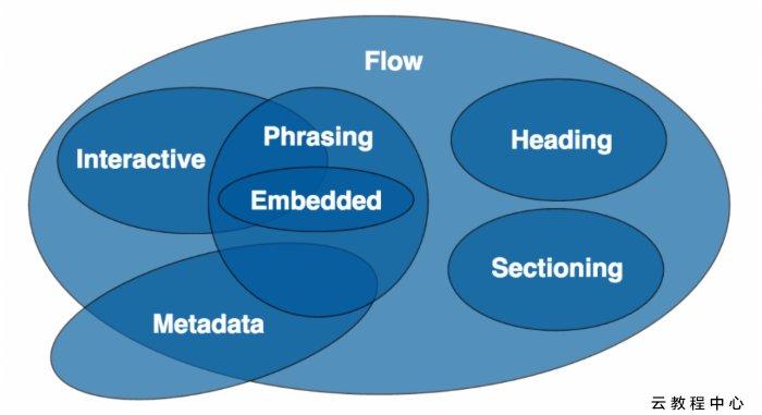 HTML5的7種內容模型的關係