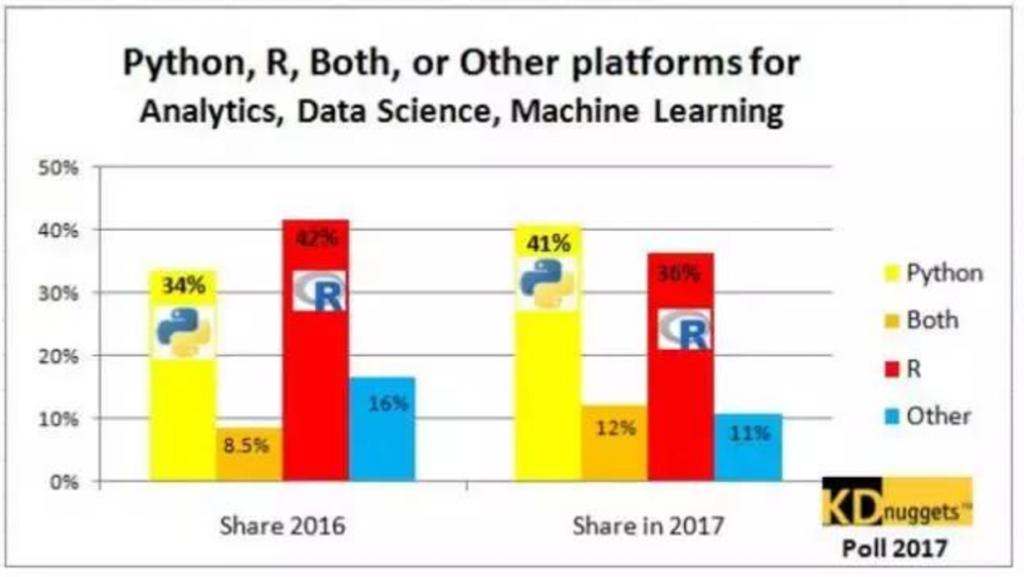 2017年使用Python的人口開始多過於R語言