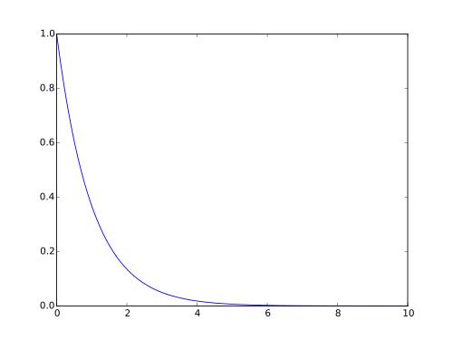 Python-Matplotlib-曲線圖