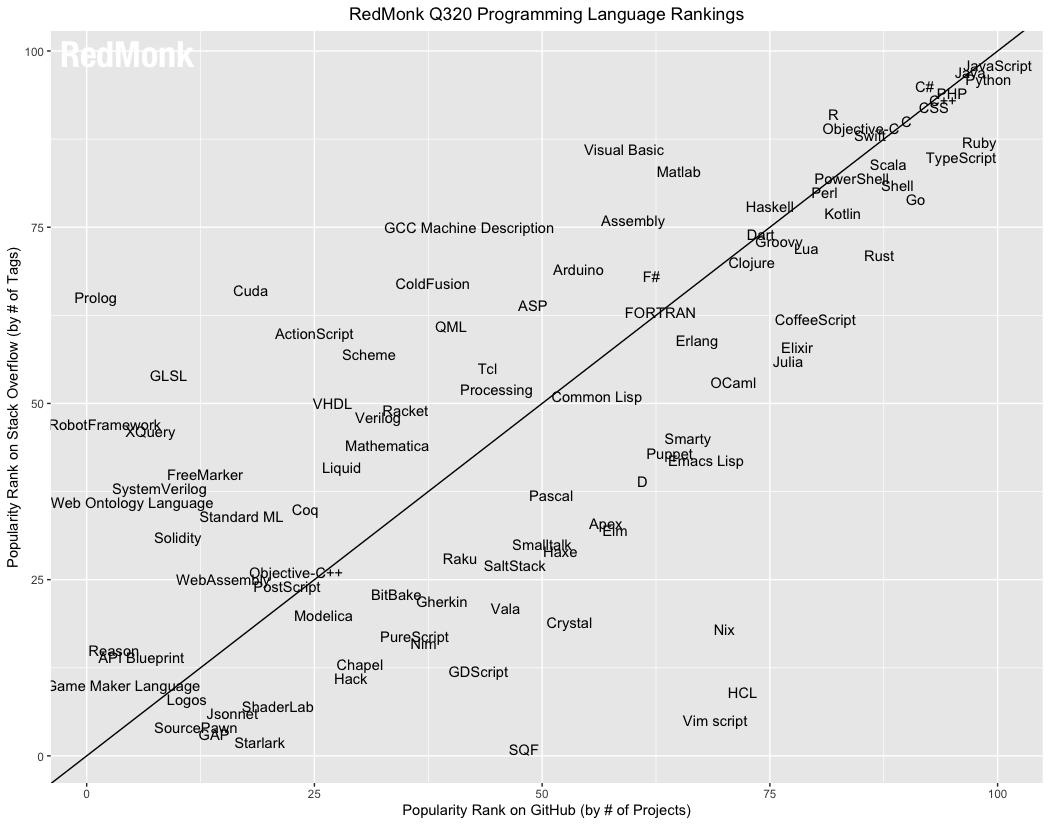 RedMonk 2020第三季程式語言排行