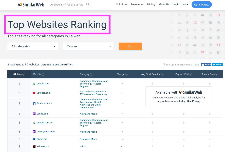 SimilarWeb的流量排行榜