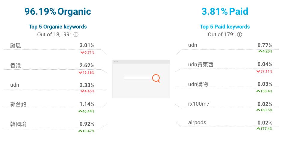 SEO使用SimilarWeb觀察網站流量大小範例圖