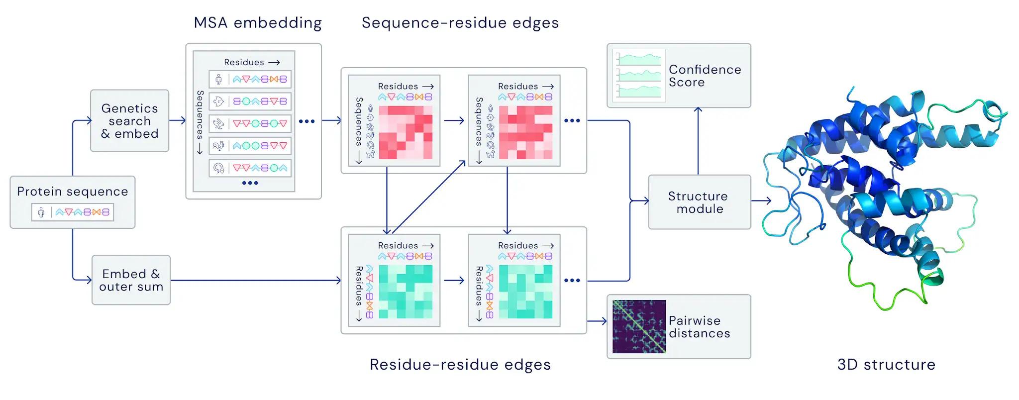 生物學最大謎團被 AI 人工智慧 破解!DeepMind 攻克「蛋白質折疊」奧秘