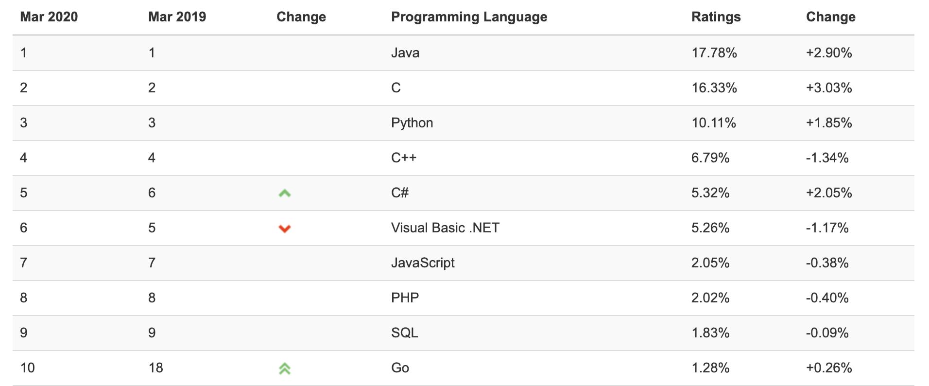 2019 與 2020 的 TIOBE 程式語言榜 Top 10上,Java 都穩居冠軍寶座