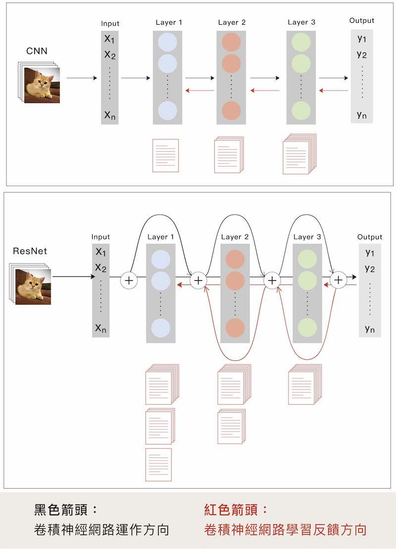 卷積神經網路的原始版與改良版圖解
