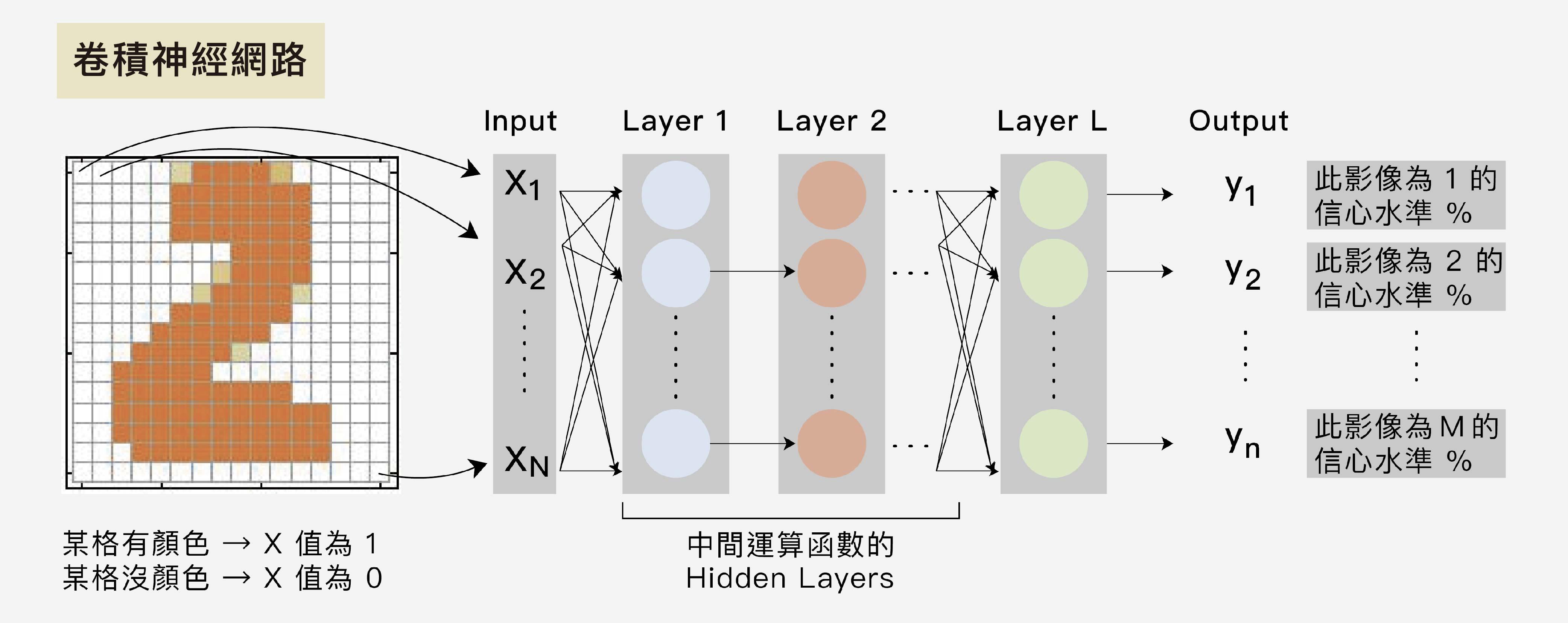 卷積神經網路運作原理圖解