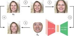 Disney Research 公開之換臉過程示意圖。