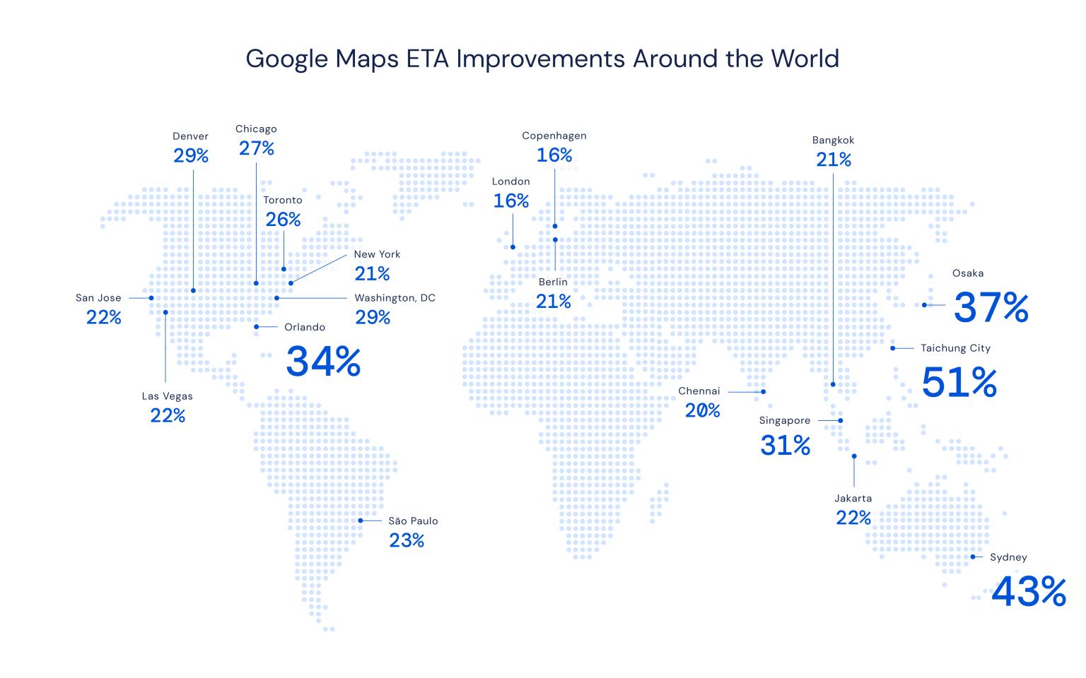 Google的ETA精準度預測