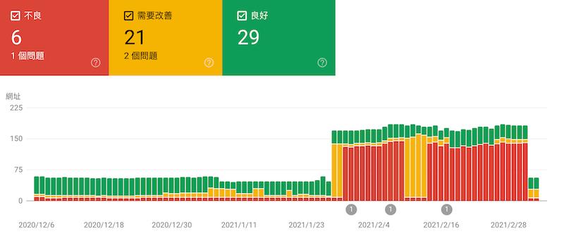 網站使用體驗核心指標在 Google Search Console 報表上的顯示