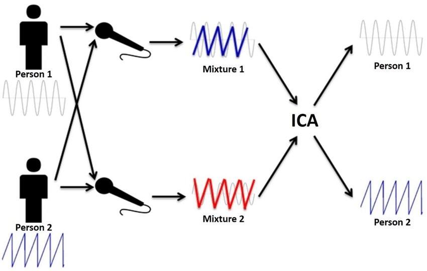 上圖顯示了線性混合系統,其中ICA 試圖分離信號源
