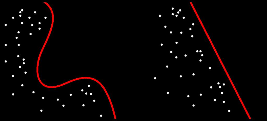散點圖展示了線性支援向量機核函式的決策邊界(虛線)