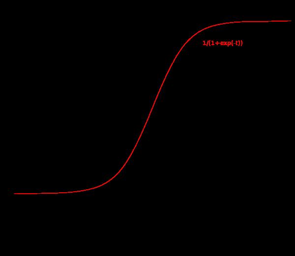 邏輯分布函數圖像