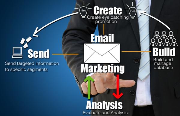 Email電子報行銷EDM示意圖