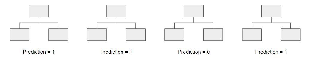 決策樹演算法