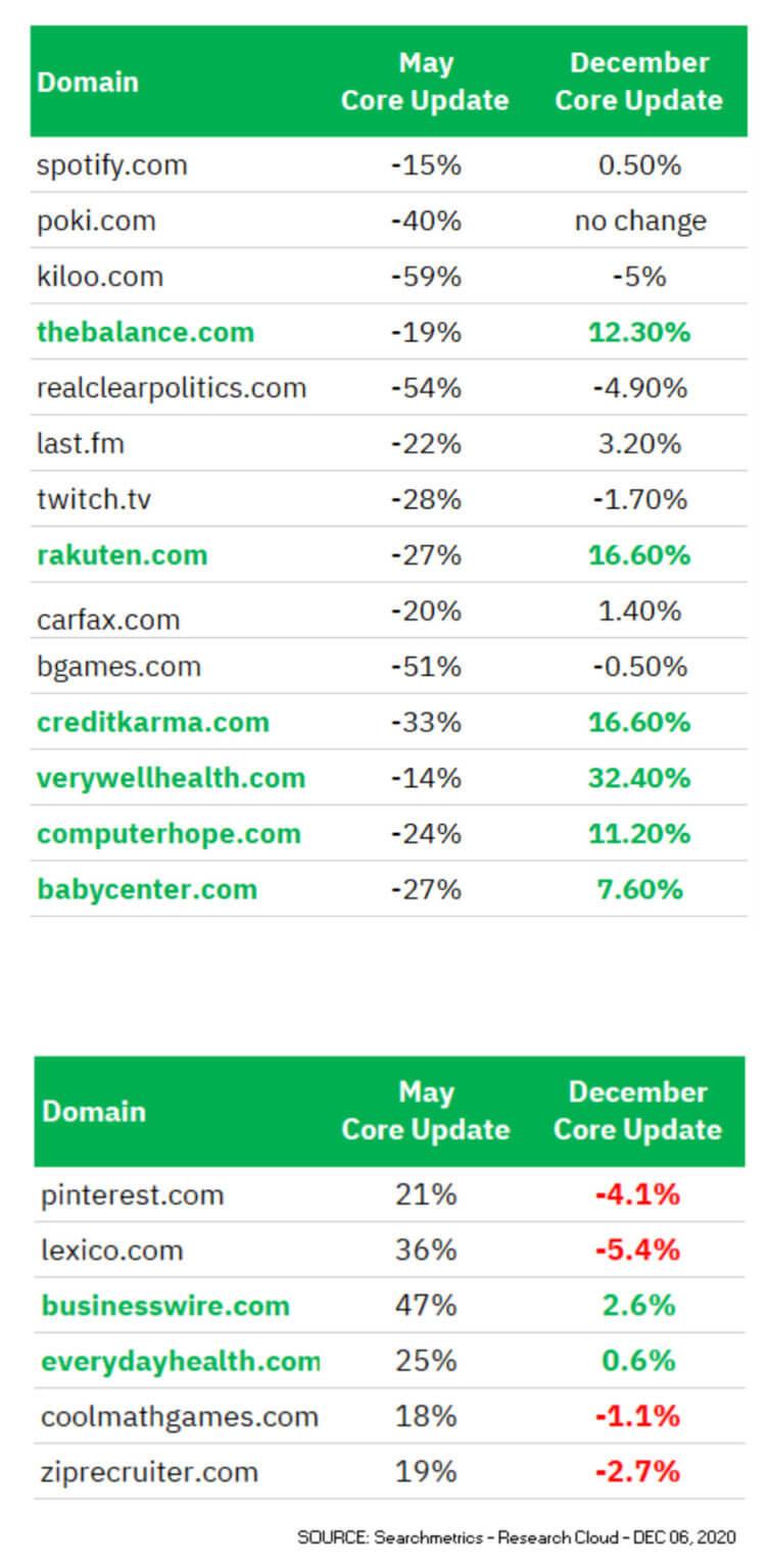 Searchmetrics 12月與5月的比較