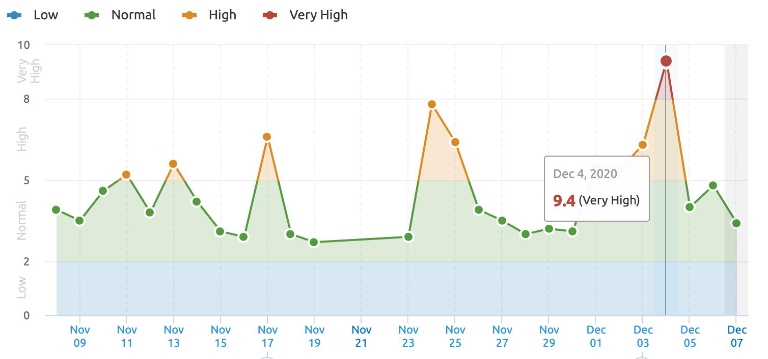 SEMRush歷年波動指數