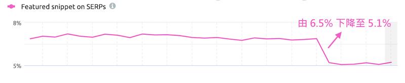 SEO工具SEMRush顯示精選摘要出現在SERP的頻率下降