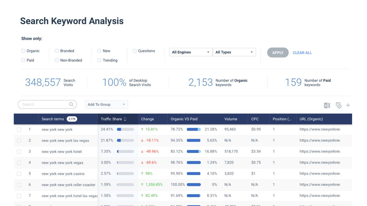 SEO 工具 SimilarWeb 擁有分析競爭對手網站所優化的關鍵字的功能(取自 SimilarWeb 官網)