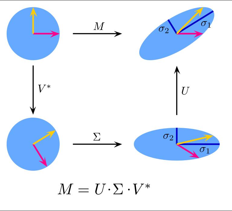 實數2×2矩陣M的奇異值分解UΣV*的圖示