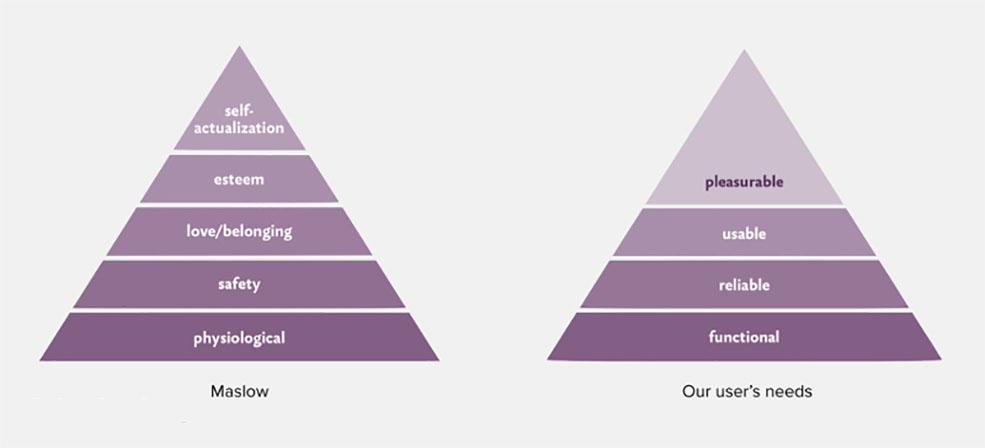 使用者需求理論金字塔