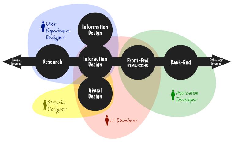 UI/UX/平面設計的工作分配