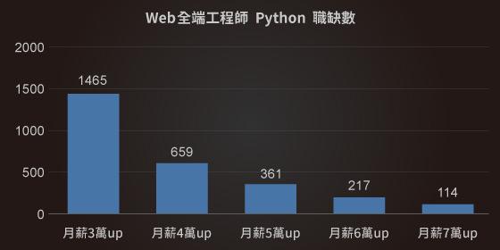 網站工程師平均月薪|Python課程|達內教育