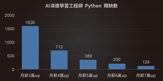 AI人工智慧工程師平均月薪|Python課程|達內教育