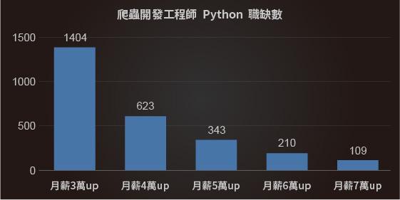 PythonPython爬蟲開發工程師平均月薪|Python課程|達內教育