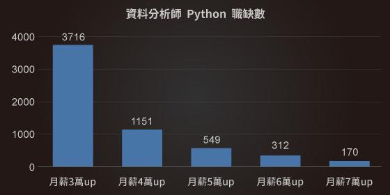 數據分析工程師平均月薪|Python課程|達內教育