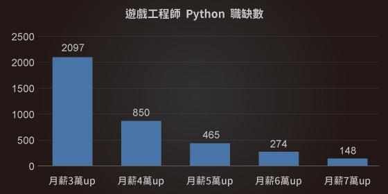 遊戲開發工程師平均月薪|Python課程|達內教育