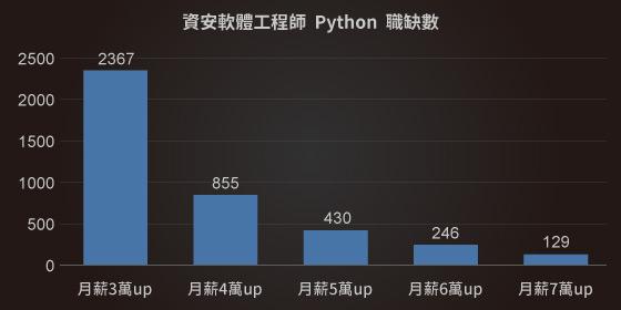 網站資安工程師平均月薪|Python課程|達內教育