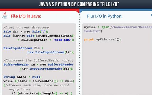 Python與Java的差異|Python課程|達內教育